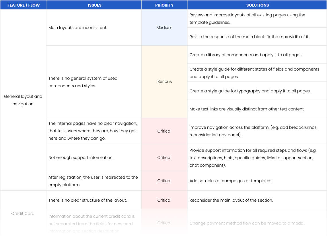 List of prioritized UX design issues