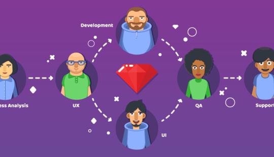Development Workflow at RubyGarage