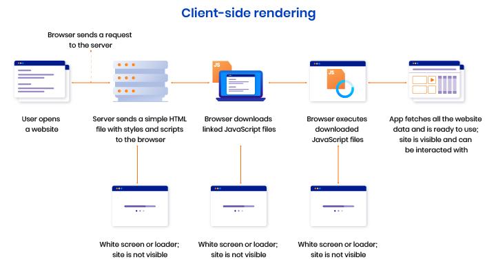 react server-side rendering integration