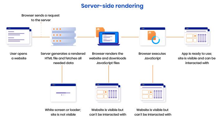 react server-side rendering