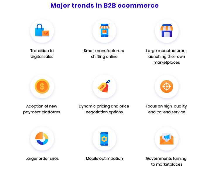 Latest trends in b2b ecommerce