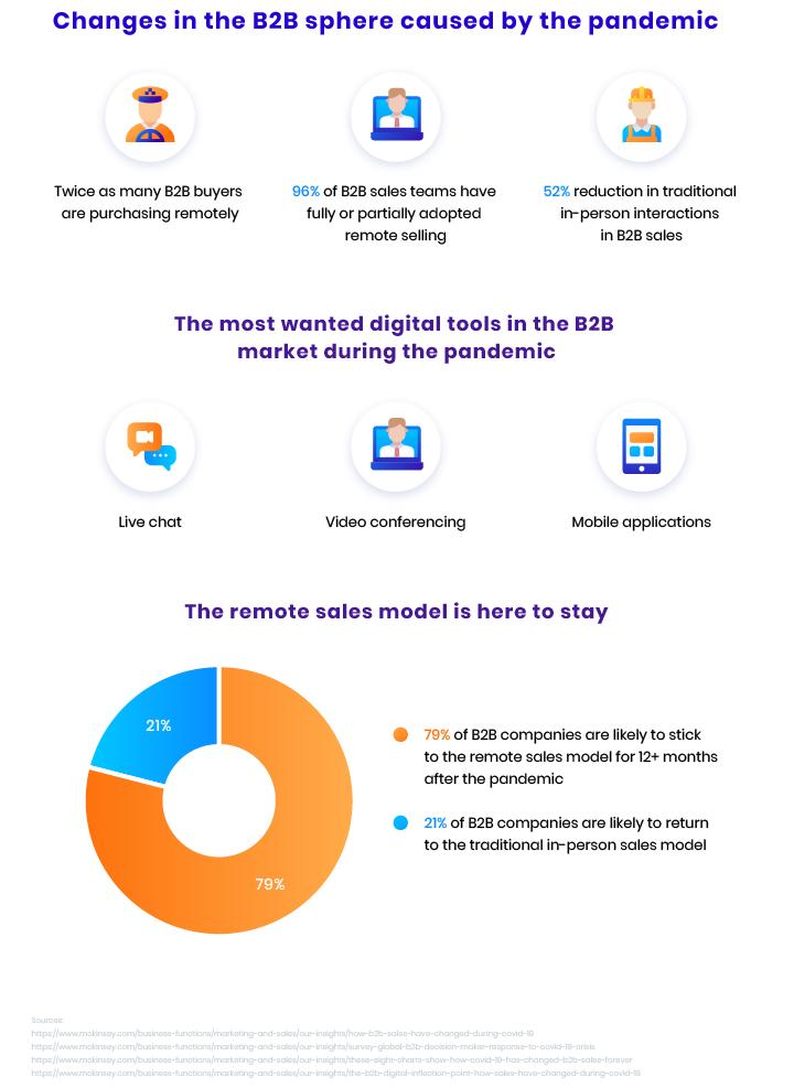 B2B ecommerce statistics and trends