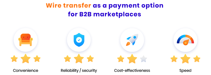 wire transfer payments