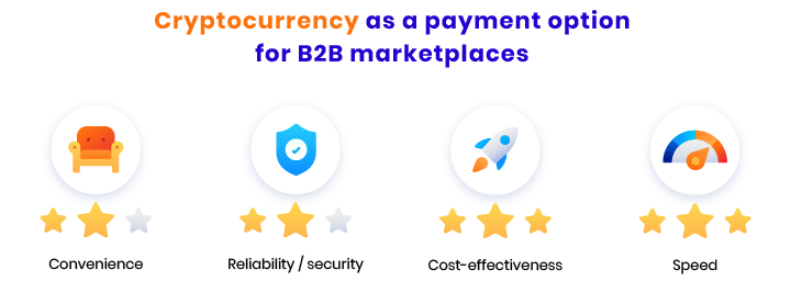 cryptocurrency as payment method