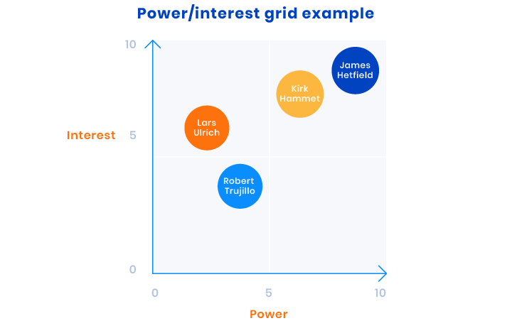 Example of power interest grid
