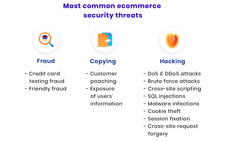 ecommerce site security
