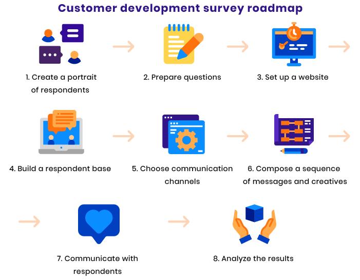 target audience questionnaire
