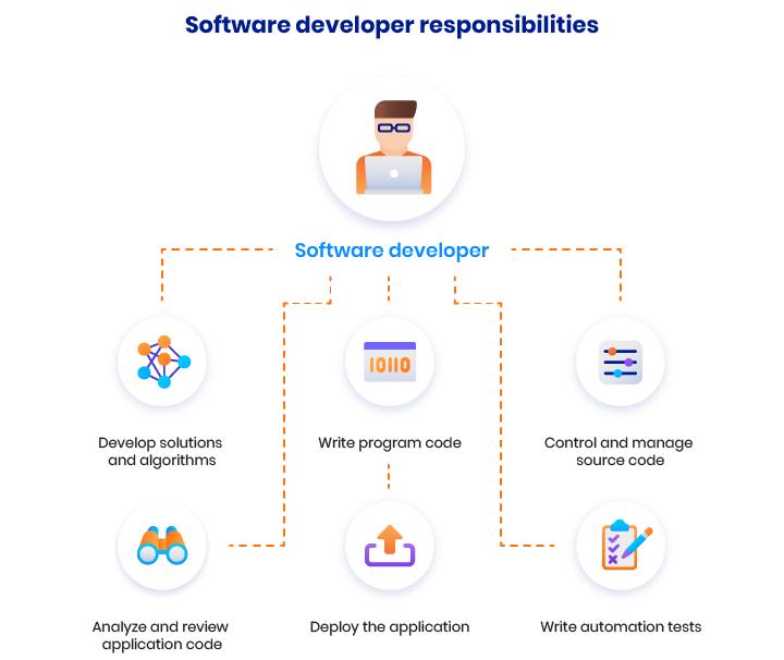 tech startup roles
