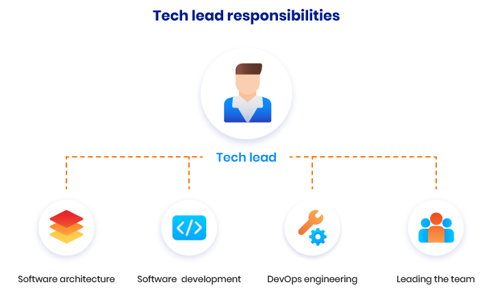 startup company roles and responsibilities