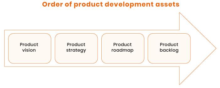 order of product development asset