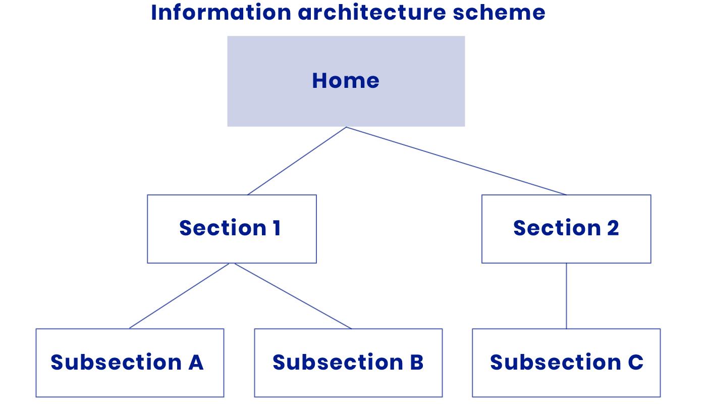 UI/UXnformation architecture template