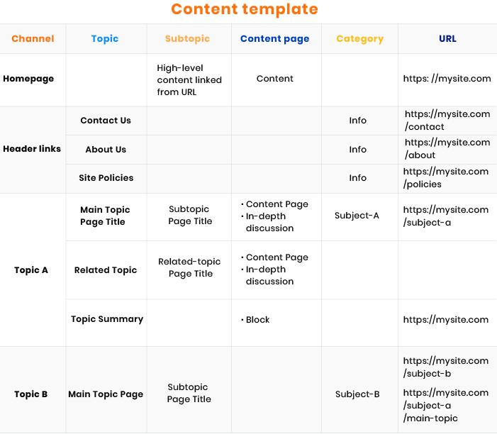 UI/UX content template