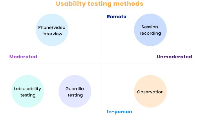 what does a ux ui designer do|usability testing methods