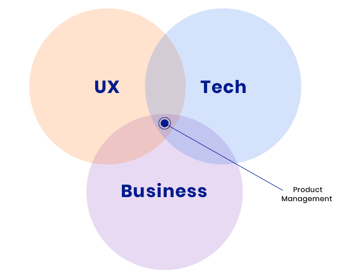 Hiring product manager: role visualization