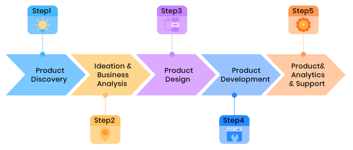 Product manager role visualization