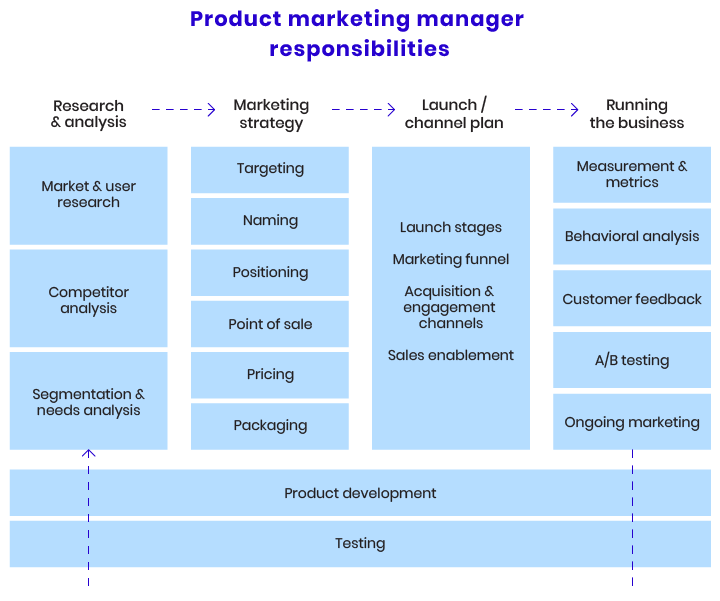 A list of product manager's responsibilities