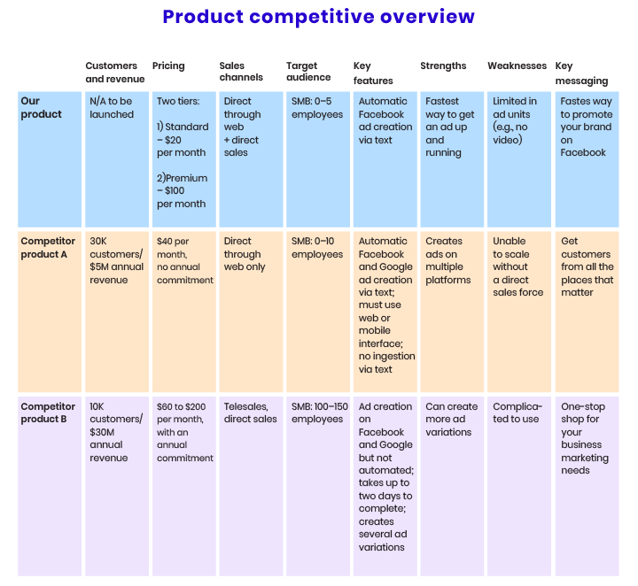 An overview of the competitor products