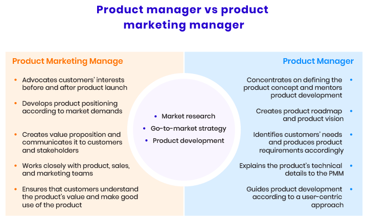 Product manager vs product marketing manager