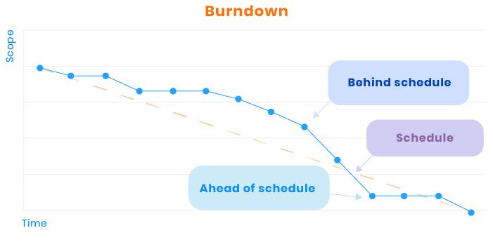 Scope burndown visualization