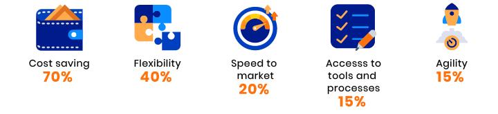 Web app development demand in 2020 by Deloitte